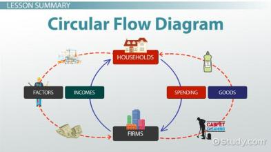 circular-flow-diagram-in-economics-definition-and-example_122493
