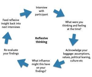 reflexive-thinking-diagram-450px